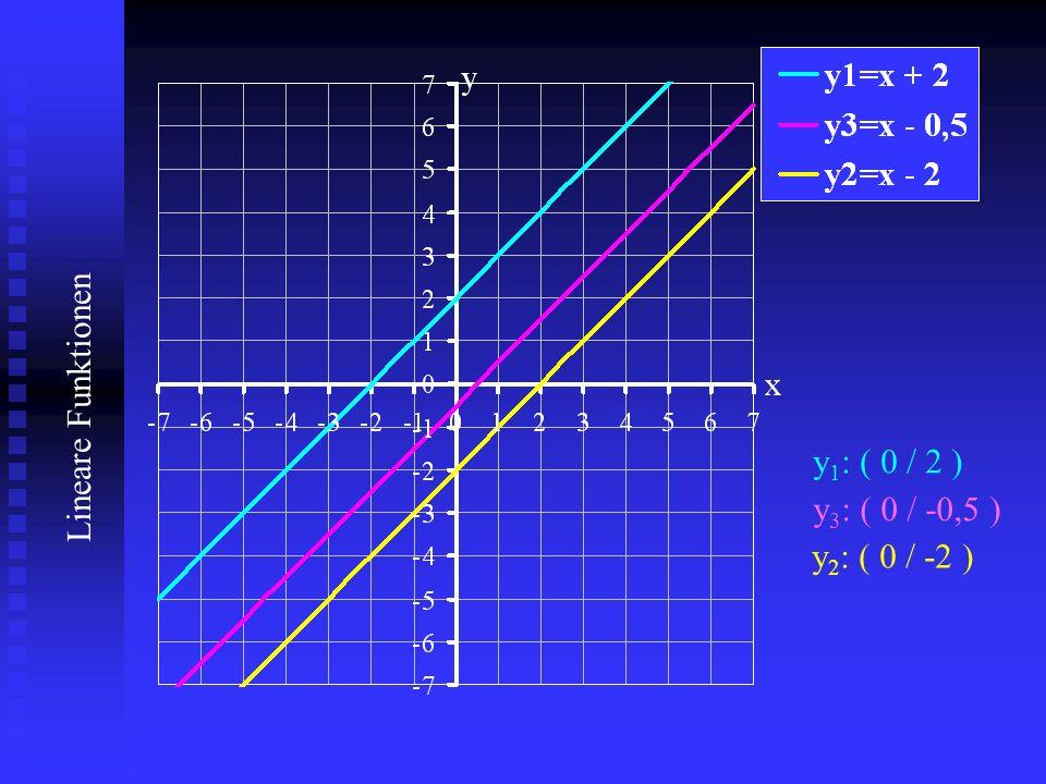 y1: ( 0 / 2 ) y3: ( 0 / -0,5 ) y2: ( 0 / -2 )