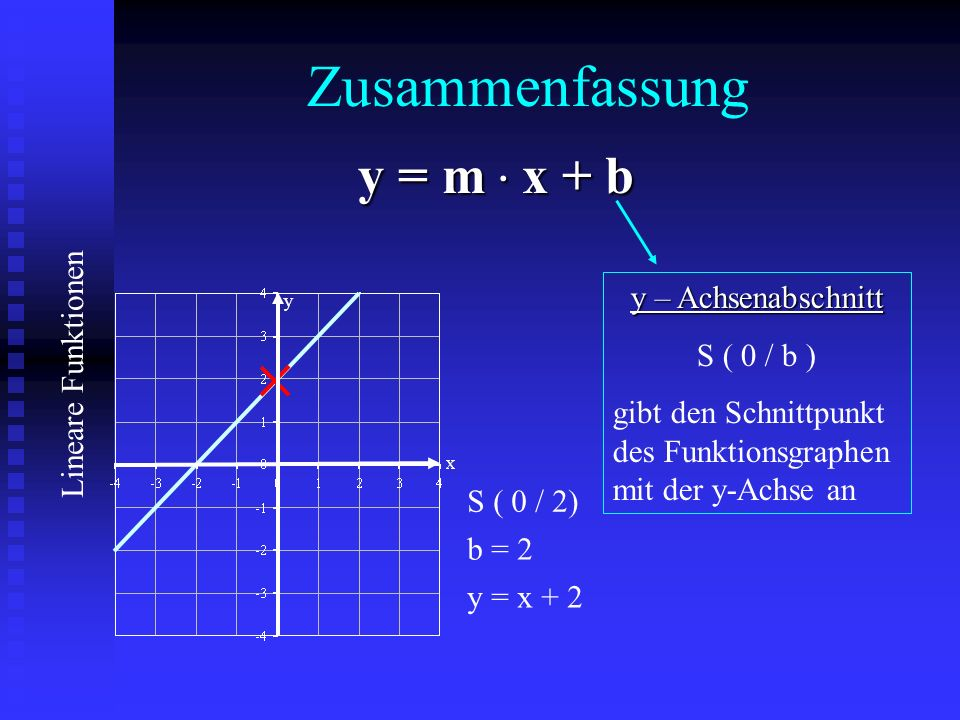Zusammenfassung y = m . x + b y – Achsenabschnitt S ( 0 / b )