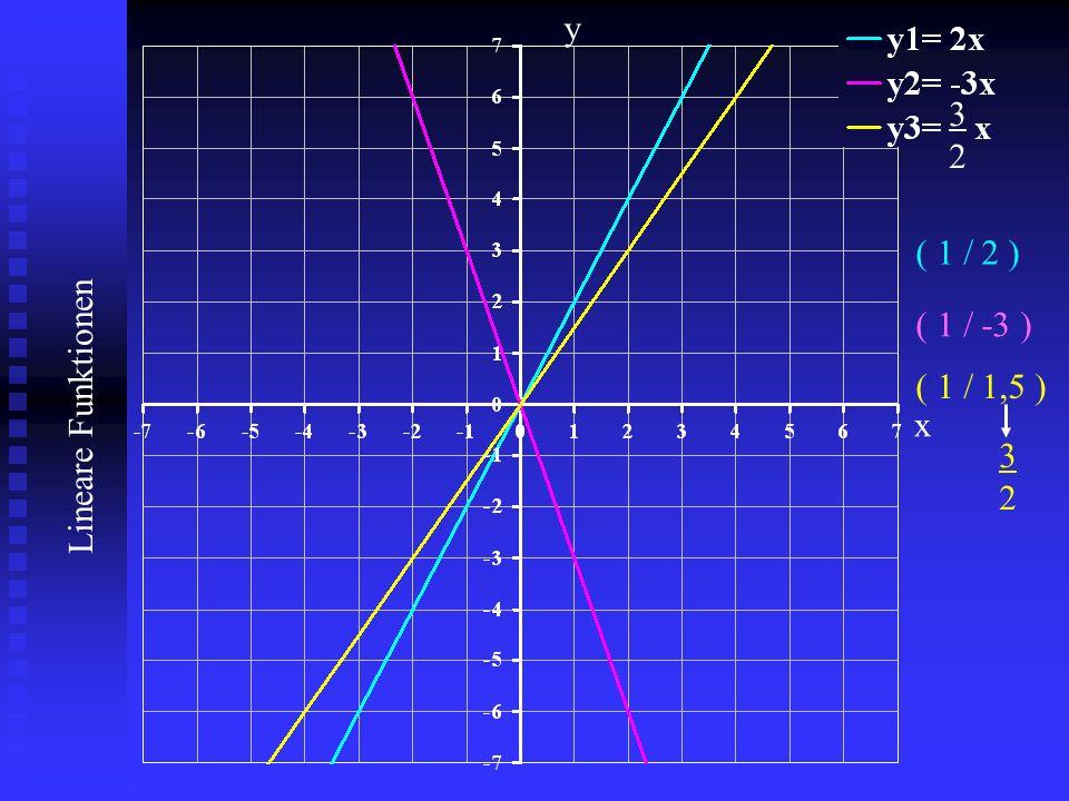 y 3 2 ( 1 / 2 ) ( 1 / -3 ) ( 1 / 1,5 ) x 3 2