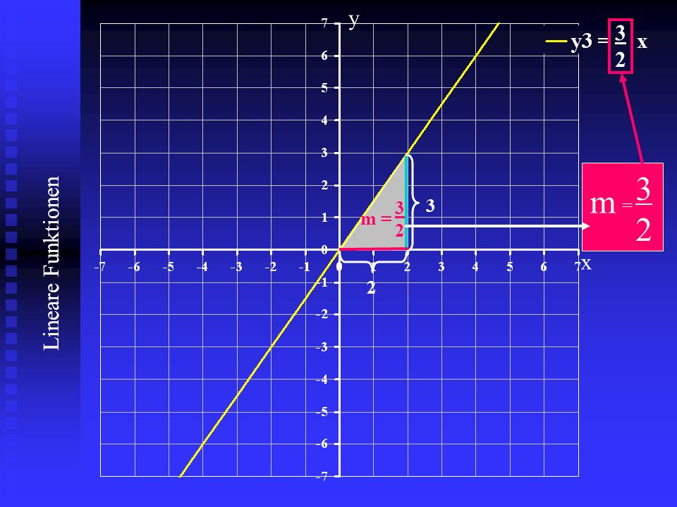 y 3 2 3 2 m 3 2 m = 3 Lineare Funktionen x 2