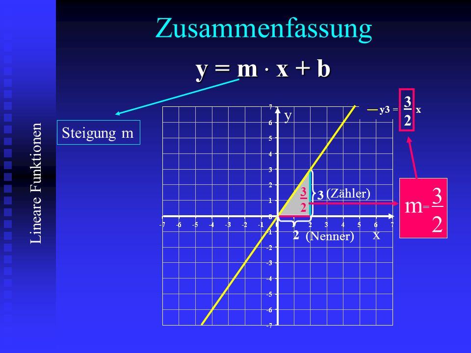 Zusammenfassung y = m . x + b 3 m 2 3 2 y Steigung m x 3 (Zähler) 3 2