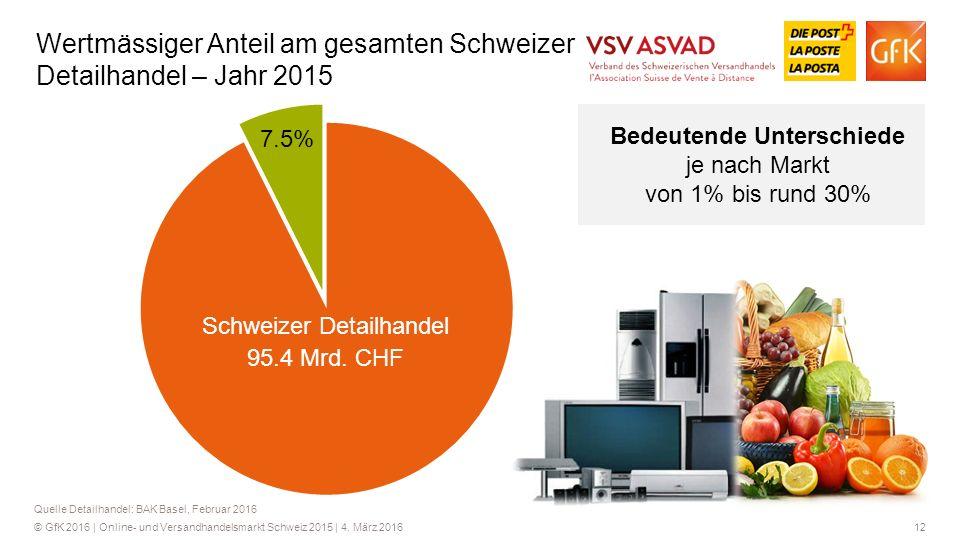 Wertmässiger Anteil am gesamten Schweizer Detailhandel – Jahr 2015