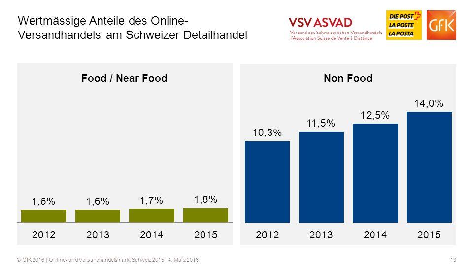 Wertmässige Anteile des Online- Versandhandels am Schweizer Detailhandel