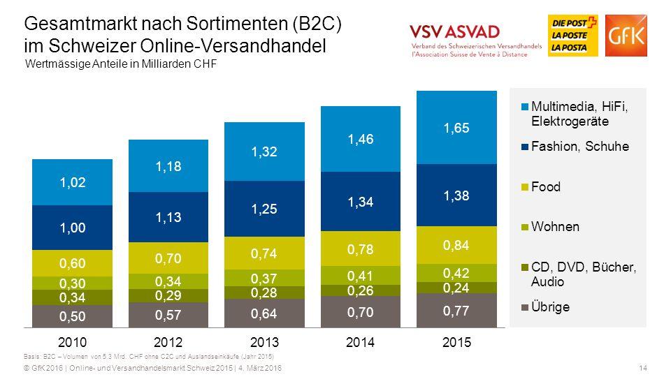 Gesamtmarkt nach Sortimenten (B2C) im Schweizer Online-Versandhandel