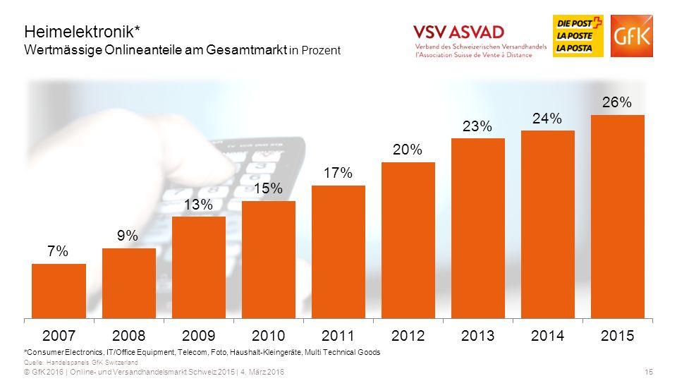 Heimelektronik* Wertmässige Onlineanteile am Gesamtmarkt in Prozent
