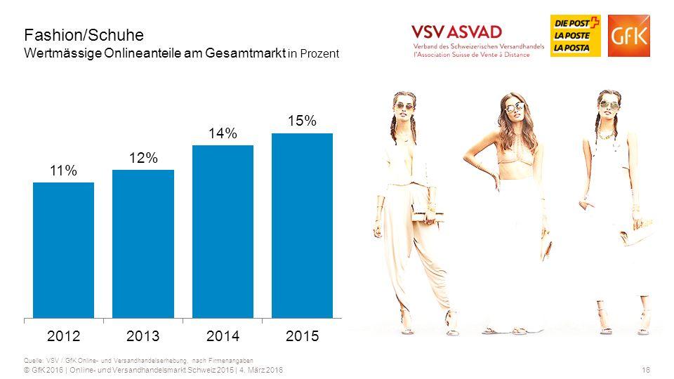 Fashion/Schuhe Wertmässige Onlineanteile am Gesamtmarkt in Prozent
