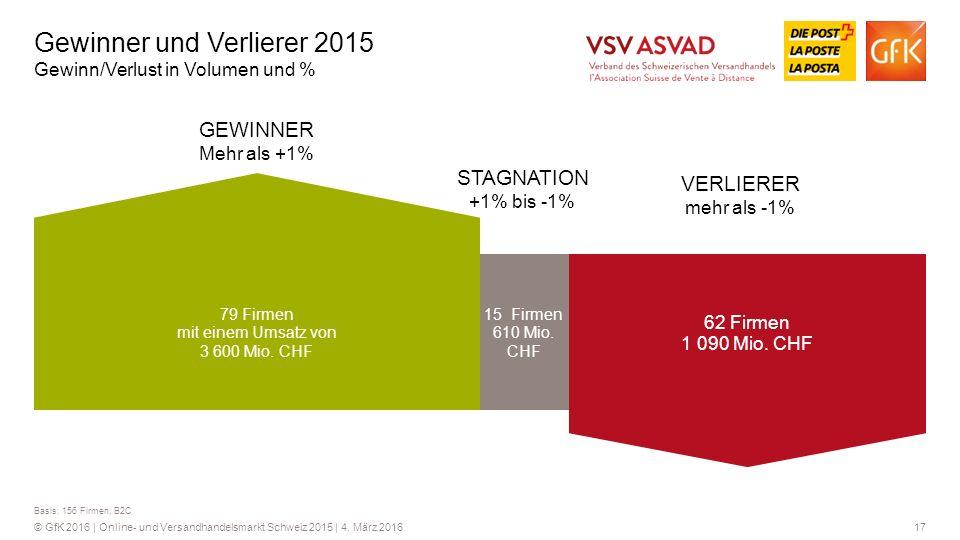Gewinner und Verlierer 2015 Gewinn/Verlust in Volumen und %