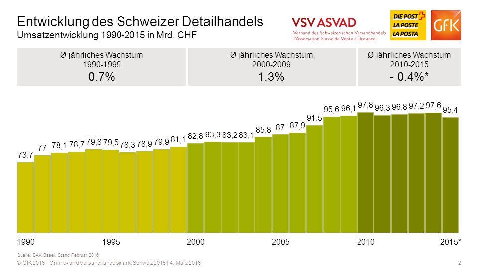 Entwicklung des Schweizer Detailhandels Umsatzentwicklung 1990-2015 in Mrd. CHF