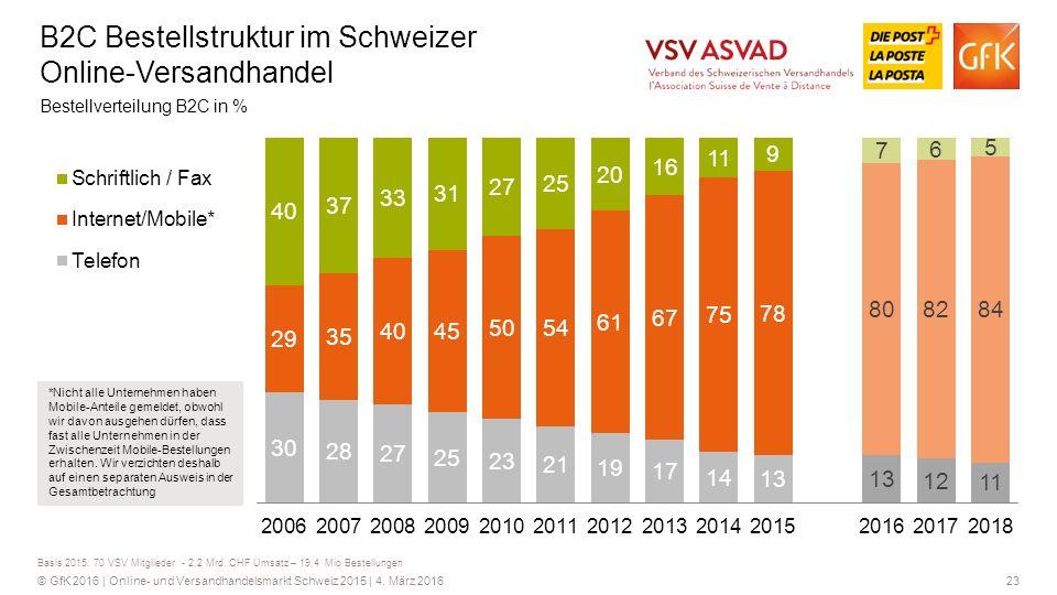 B2C Bestellstruktur im Schweizer Online-Versandhandel