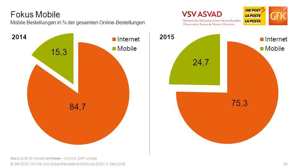 Fokus Mobile Mobile Bestellungen in % der gesamten Online-Bestellungen