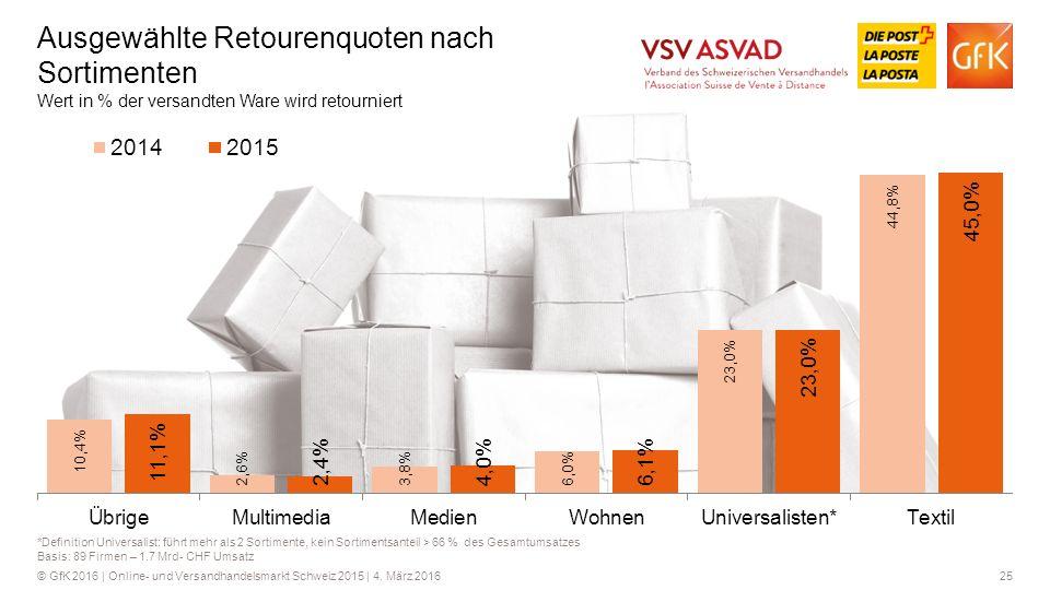 Ausgewählte Retourenquoten nach Sortimenten Wert in % der versandten Ware wird retourniert