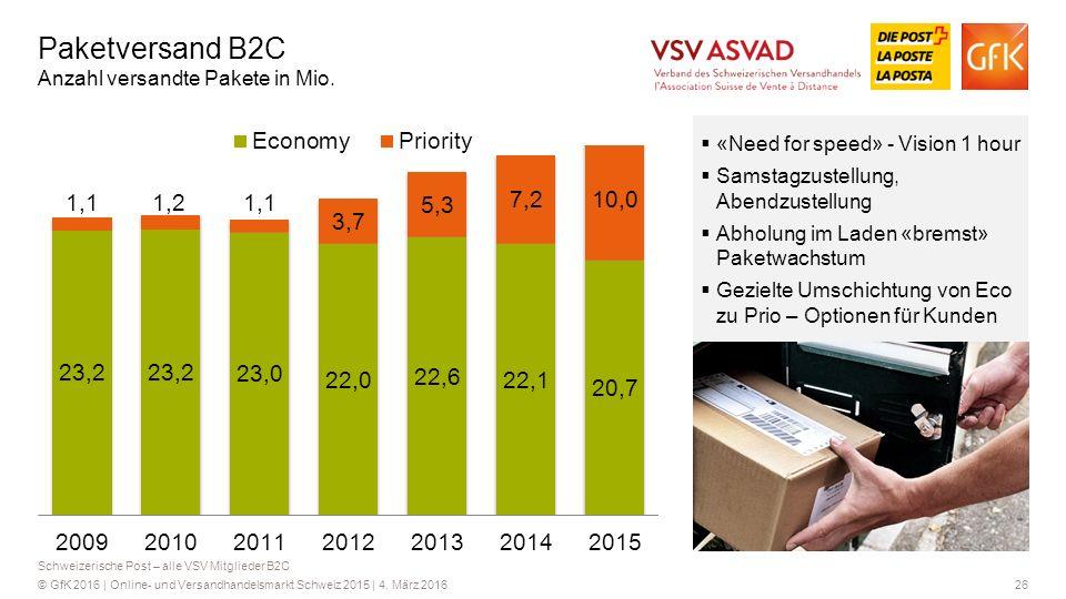 Paketversand B2C Anzahl versandte Pakete in Mio.