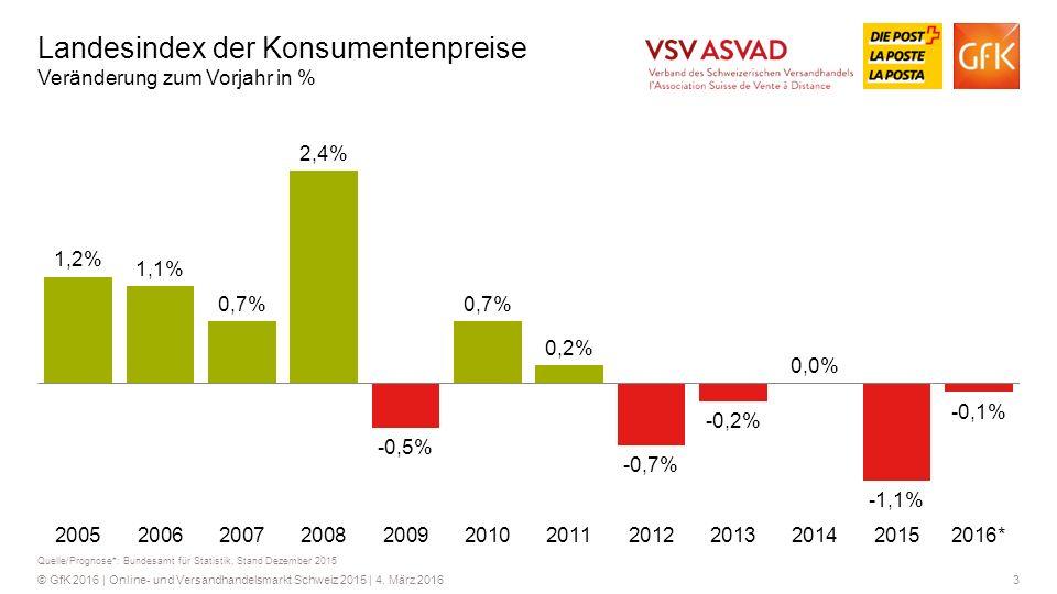 Landesindex der Konsumentenpreise Veränderung zum Vorjahr in %