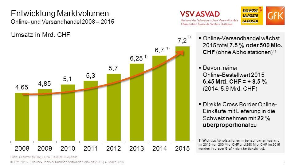 Entwicklung Marktvolumen Online- und Versandhandel 2008 – 2015