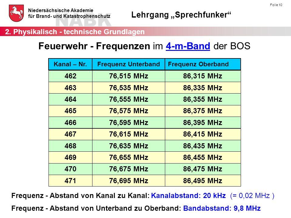 Feuerwehr - Frequenzen im 4-m-Band der BOS