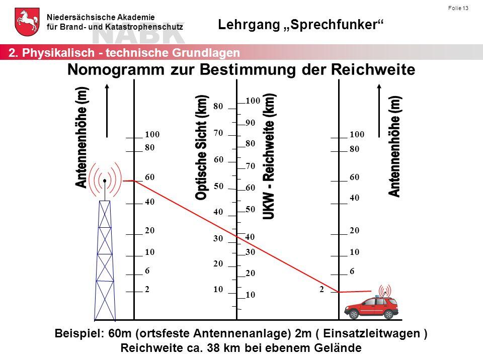 Nomogramm zur Bestimmung der Reichweite