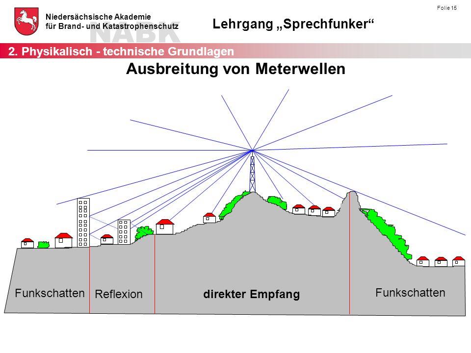 Ausbreitung von Meterwellen