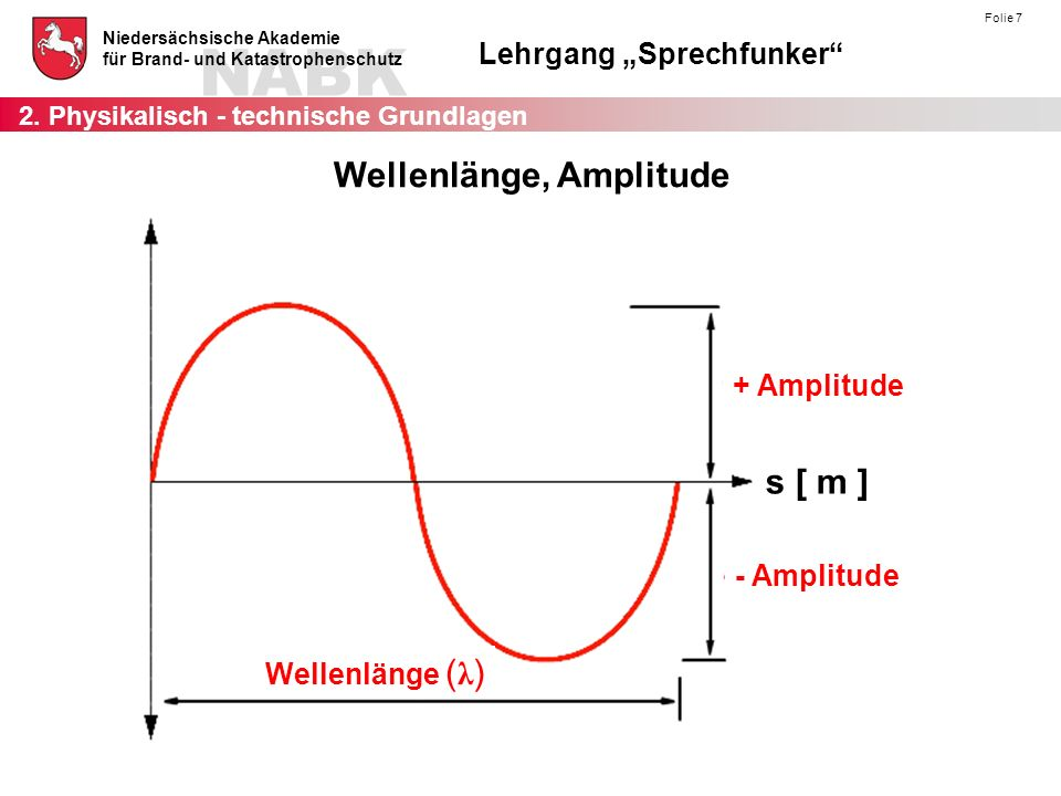 Wellenlänge, Amplitude
