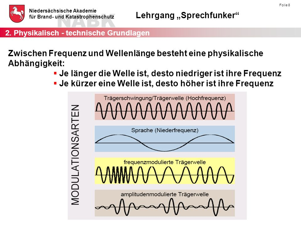 Zwischen Frequenz und Wellenlänge besteht eine physikalische