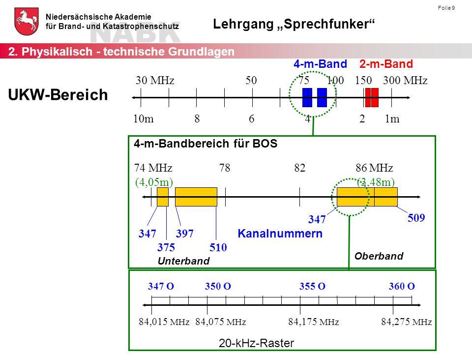 UKW-Bereich 2. Physikalisch - technische Grundlagen 4-m-Band 2-m-Band