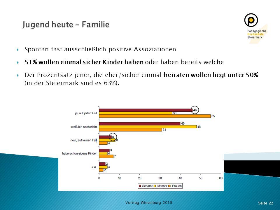 Jugend heute - Familie Spontan fast ausschließlich positive Assoziationen. 51% wollen einmal sicher Kinder haben oder haben bereits welche.