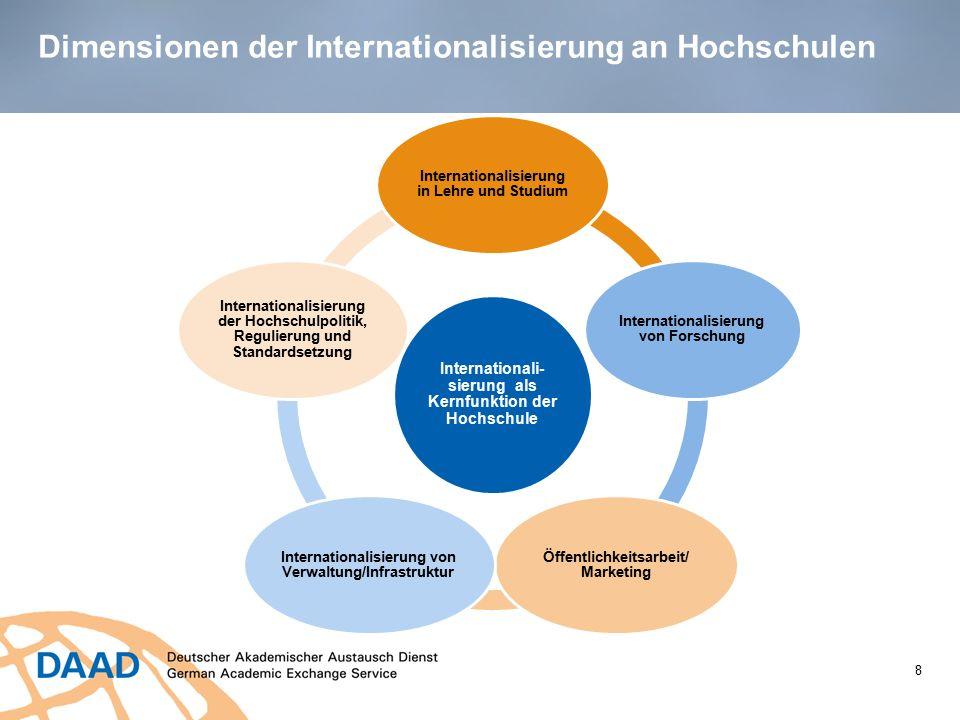 Dimensionen der Internationalisierung an Hochschulen