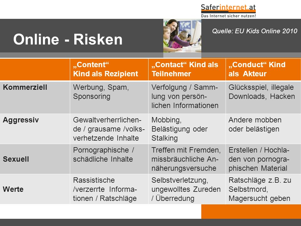 "Online - Risken ""Content Kind als Rezipient"