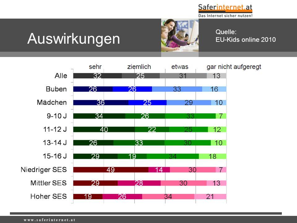 Auswirkungen Quelle: EU-Kids online 2010