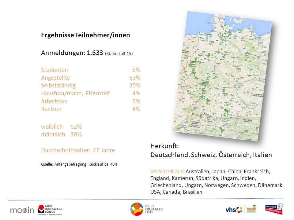 Ergebnisse Teilnehmer/innen Anmeldungen: 1.633 (Stand Juli 15)