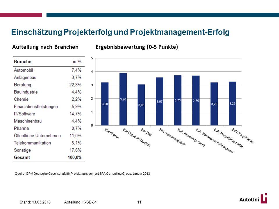 Einschätzung Projekterfolg und Projektmanagement-Erfolg