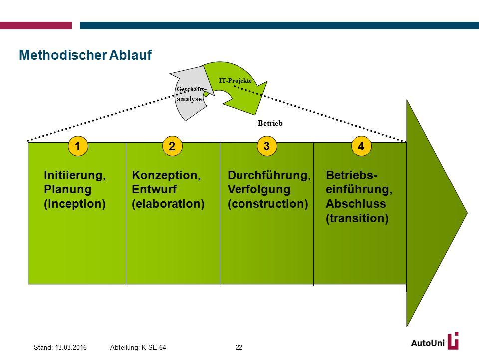 Methodischer Ablauf 1 2 3 4 Initiierung, Planung (inception)
