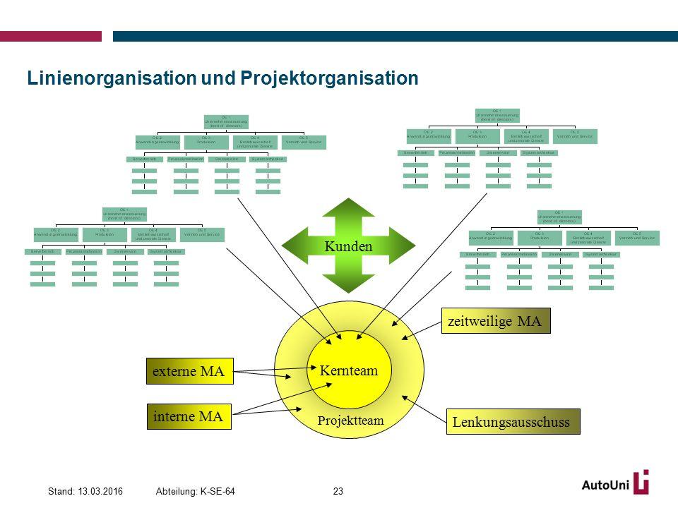 Linienorganisation und Projektorganisation