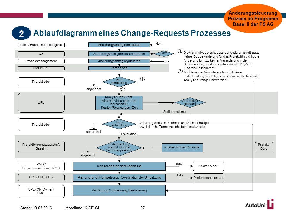 Ablaufdiagramm eines Change-Requests Prozesses