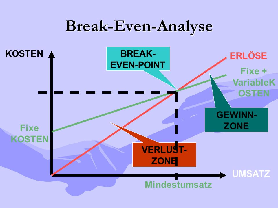 Break-Even-Analyse KOSTEN BREAK-EVEN-POINT ERLÖSE