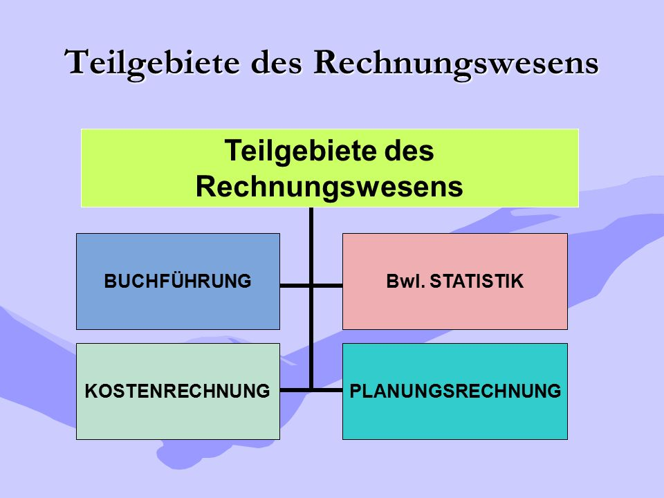 Teilgebiete des Rechnungswesens