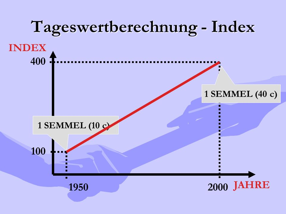 Tageswertberechnung - Index