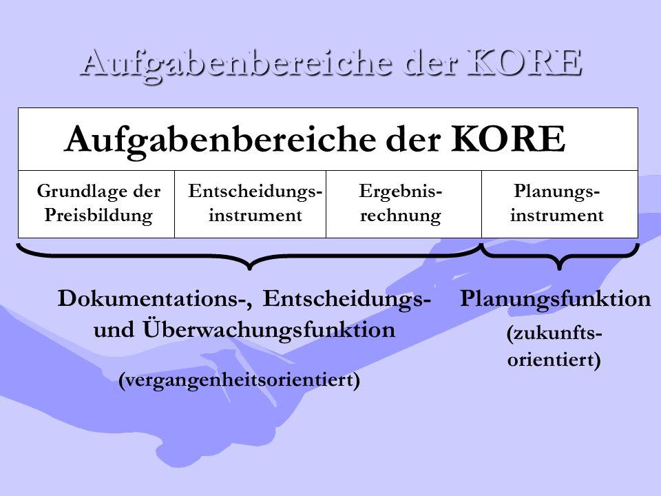 Aufgabenbereiche der KORE