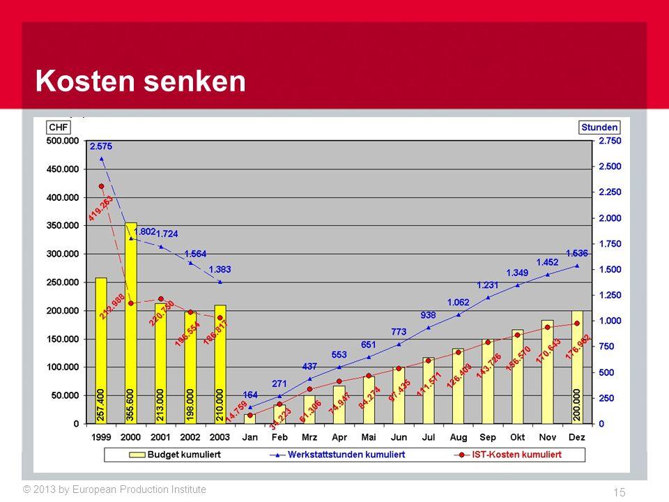 Instandhaltung Reduktion der Anlagenausfälle um 80% in 3 Jahre