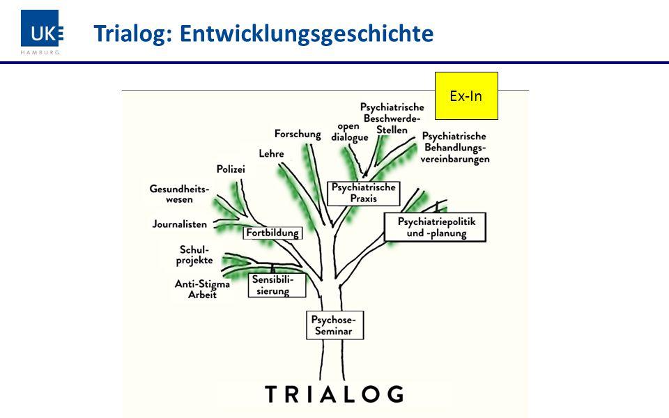 Trialog: Entwicklungsgeschichte