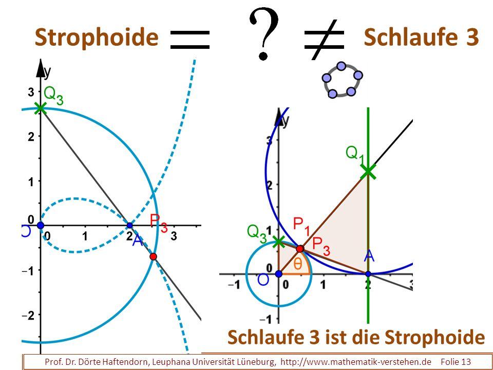 Strophoide Schlaufe 3 Schlaufe 3 ist die Strophoide
