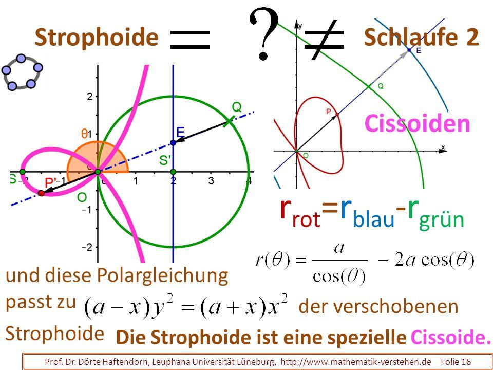 rrot=rblau-rgrün Strophoide Schlaufe 2 Cissoiden