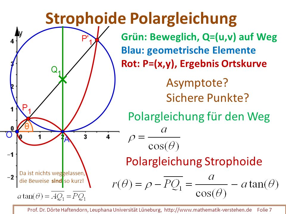 Strophoide Polargleichung