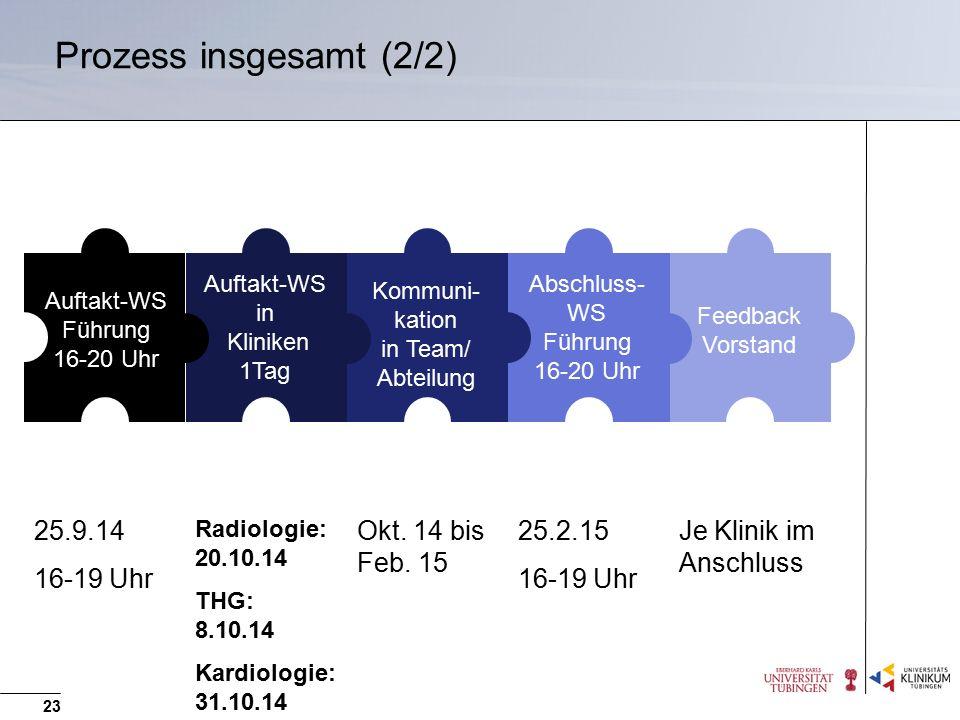 Prozess insgesamt (2/2) 25.9.14 16-19 Uhr Okt. 14 bis Feb. 15 25.2.15
