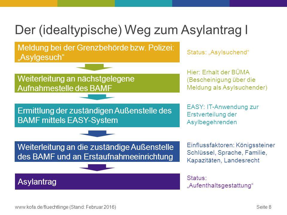 Der (idealtypische) Weg zum Asylantrag II