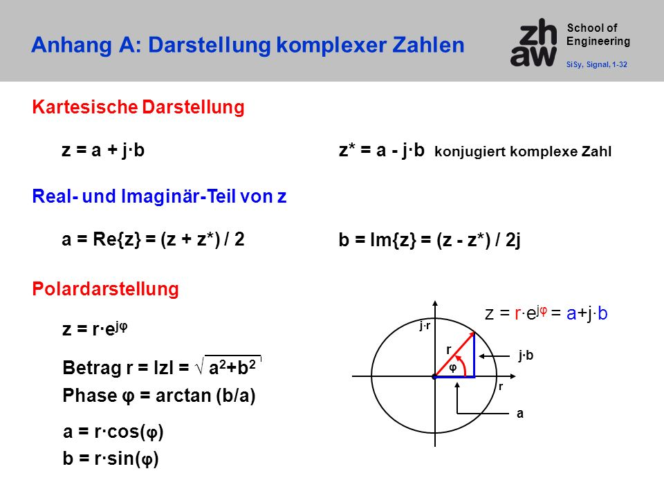 Anhang A: Darstellung komplexer Zahlen