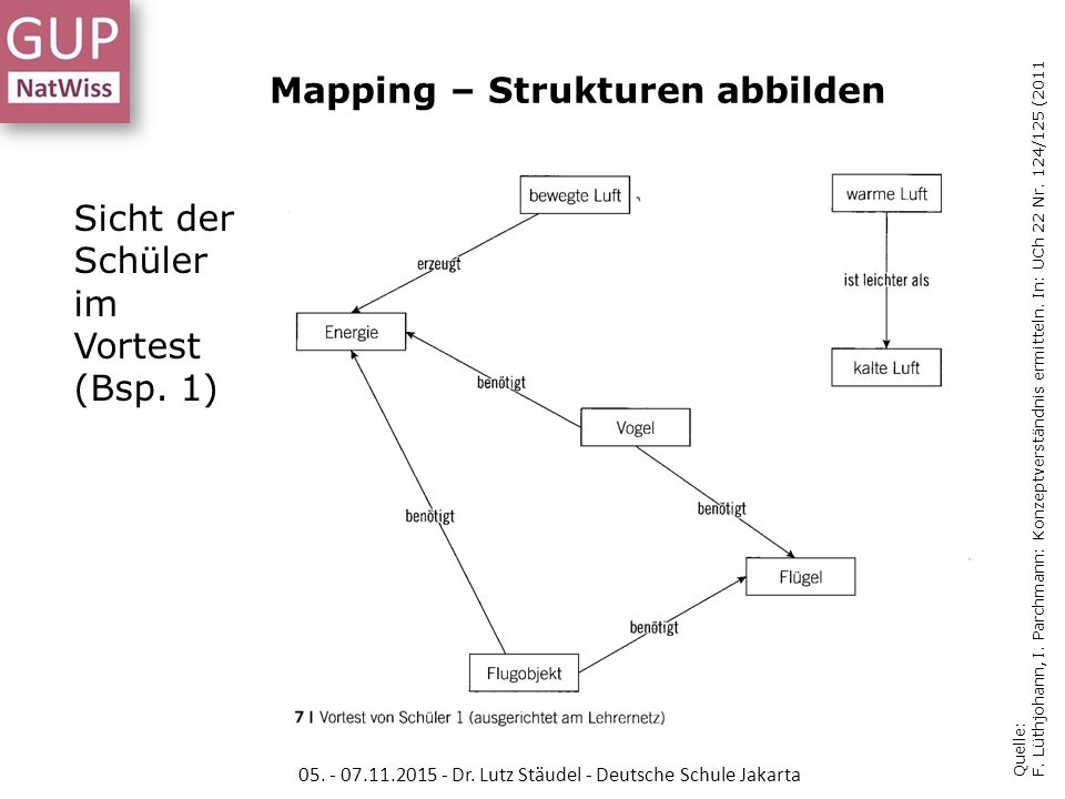 Mapping – Strukturen abbilden
