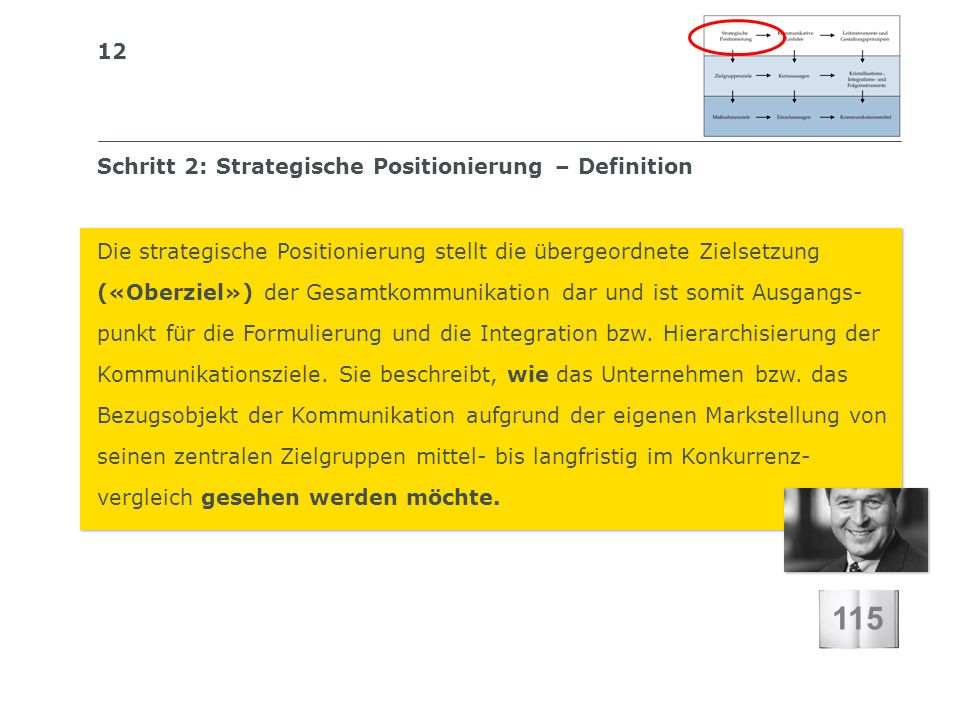 115 Schritt 2: Strategische Positionierung – Definition