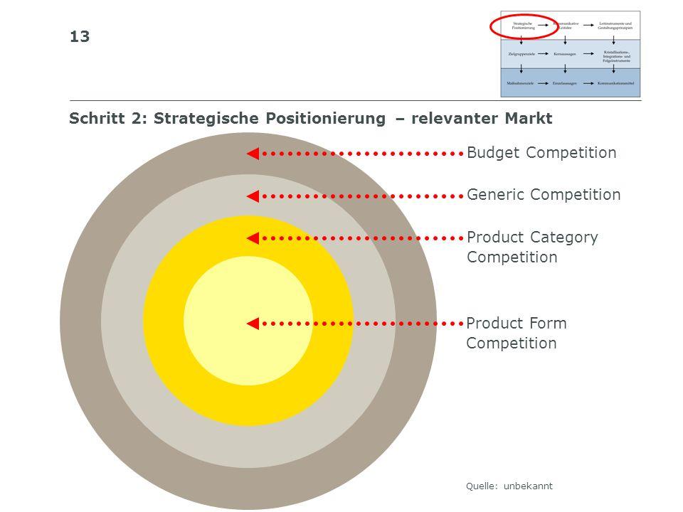 Schritt 2: Strategische Positionierung – relevanter Markt