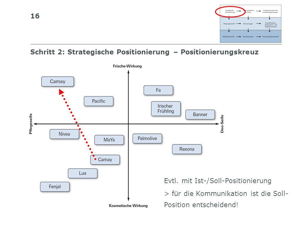 Schritt 2: Strategische Positionierung – Positionierungskreuz