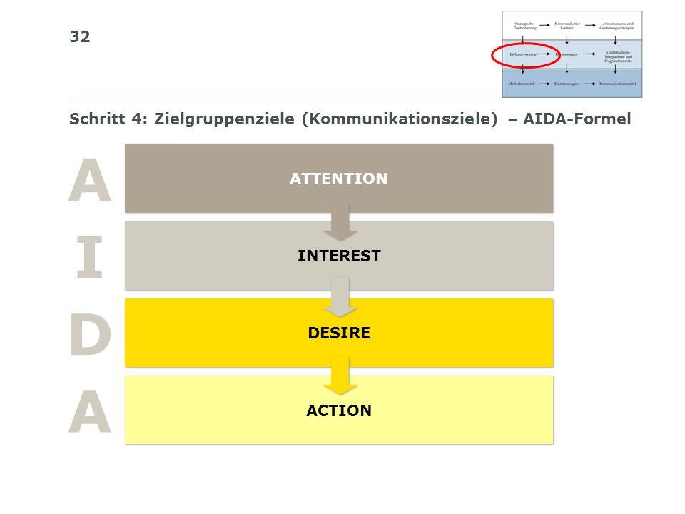 Schritt 4: Zielgruppenziele (Kommunikationsziele) – AIDA-Formel